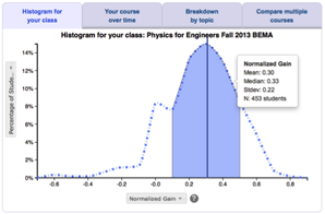 PhysPort Methods and Materials: PhET Interactive Simulations