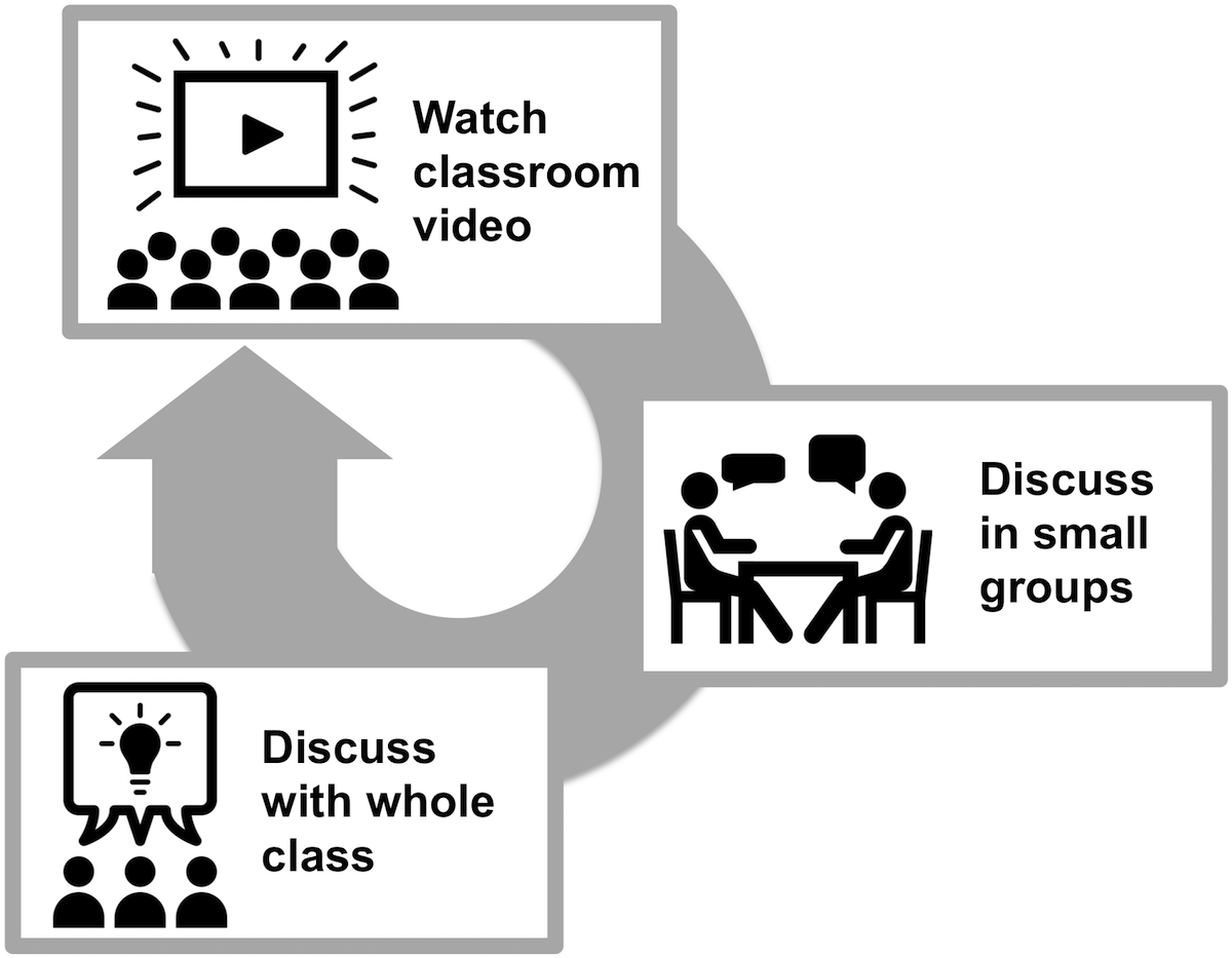 Periscope Cycle: 1. Watch classroom video; 2. Discuss in small groups; 3. Discuss with whole class