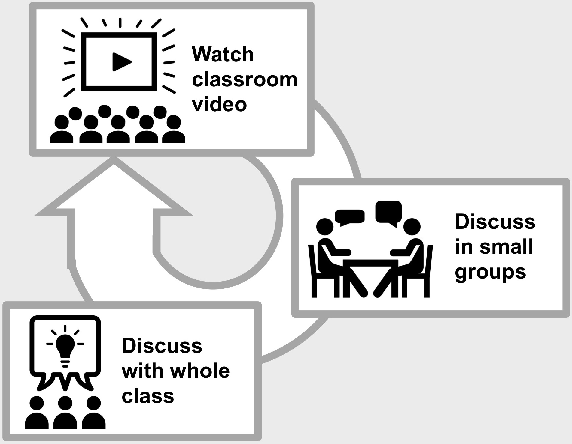 1. Watch classroom video; 2. Discuss in small groups; 3. Discuss with whole group